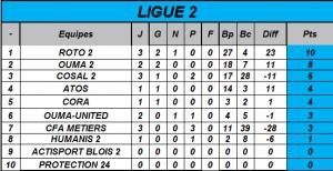 Classement Ligue 2 journée 2