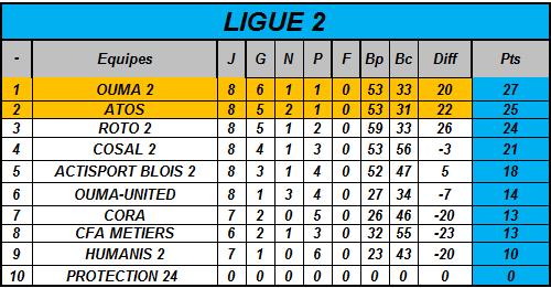Classement Ligue 2