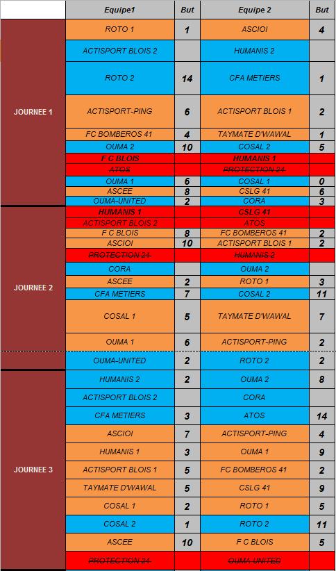 Résultats Journée 3
