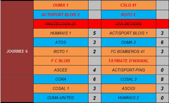 Résultats Journée 6