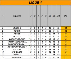 Classement Ligue 1 journée 3