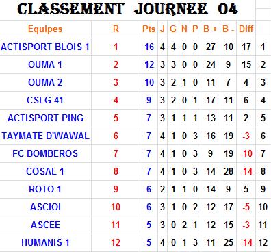 Classement J4-P2-L1