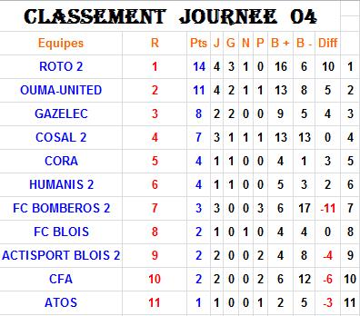 Classement J4-P2-L2