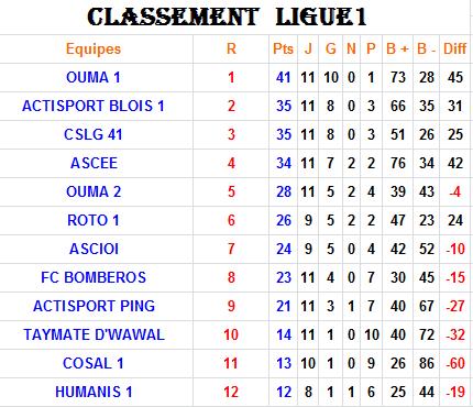 Classement Ligue 1 - 2015