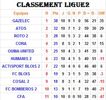 Classement Ligue 2 - 2015